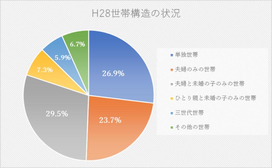 (「平成28年国民生活基礎調査」作成)