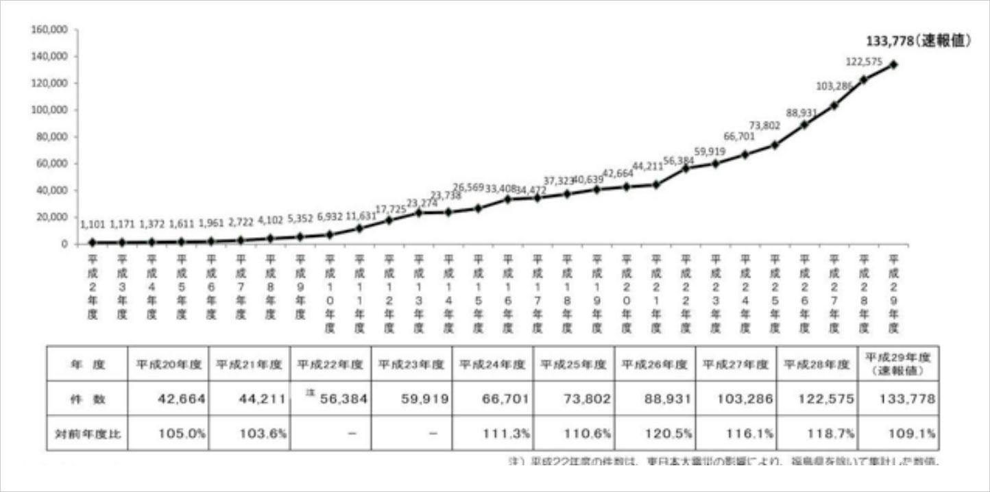 厚生労働省 児童虐待相談対応件数の推移(H29)