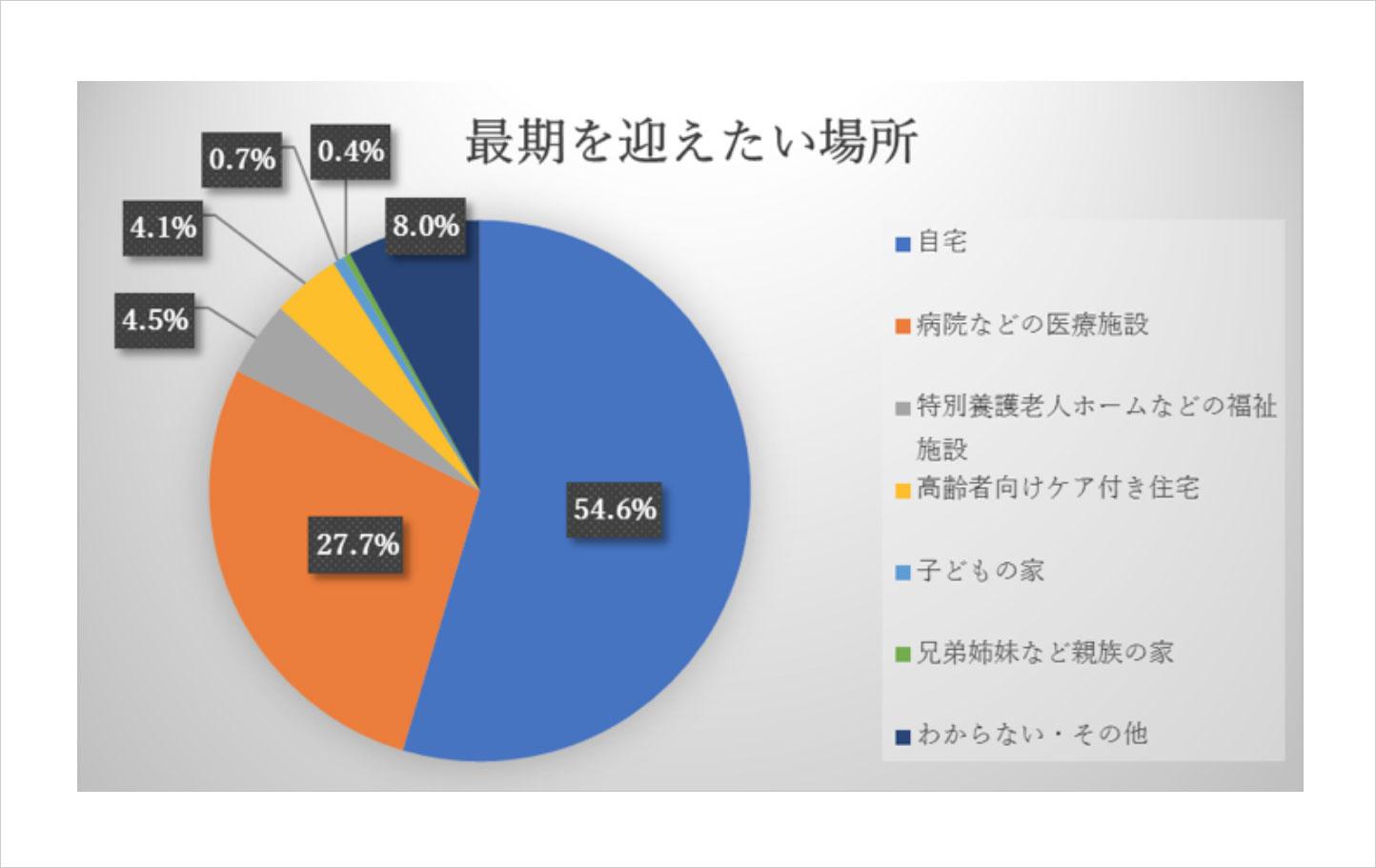 ※出典:平成24年度 高齢者の健康に関する意識調査(内閣府)